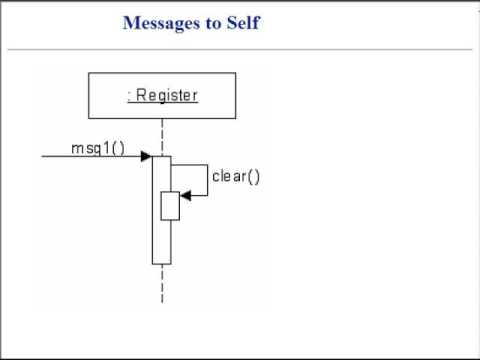 Uml Sequence Diagrams Youtube