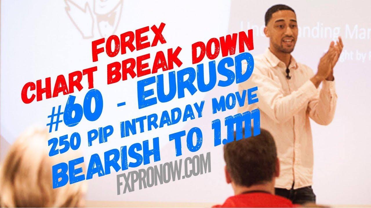 Learn How to Read Charts - CBD #60 - EURUSD (250 Pip Move ...