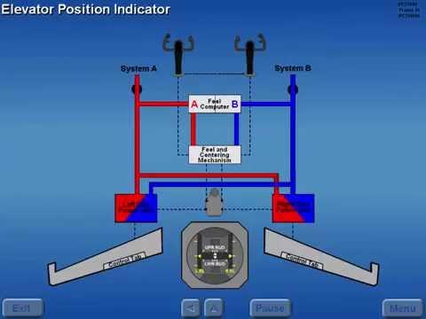 B727 Flight Controls - Pitch Control
