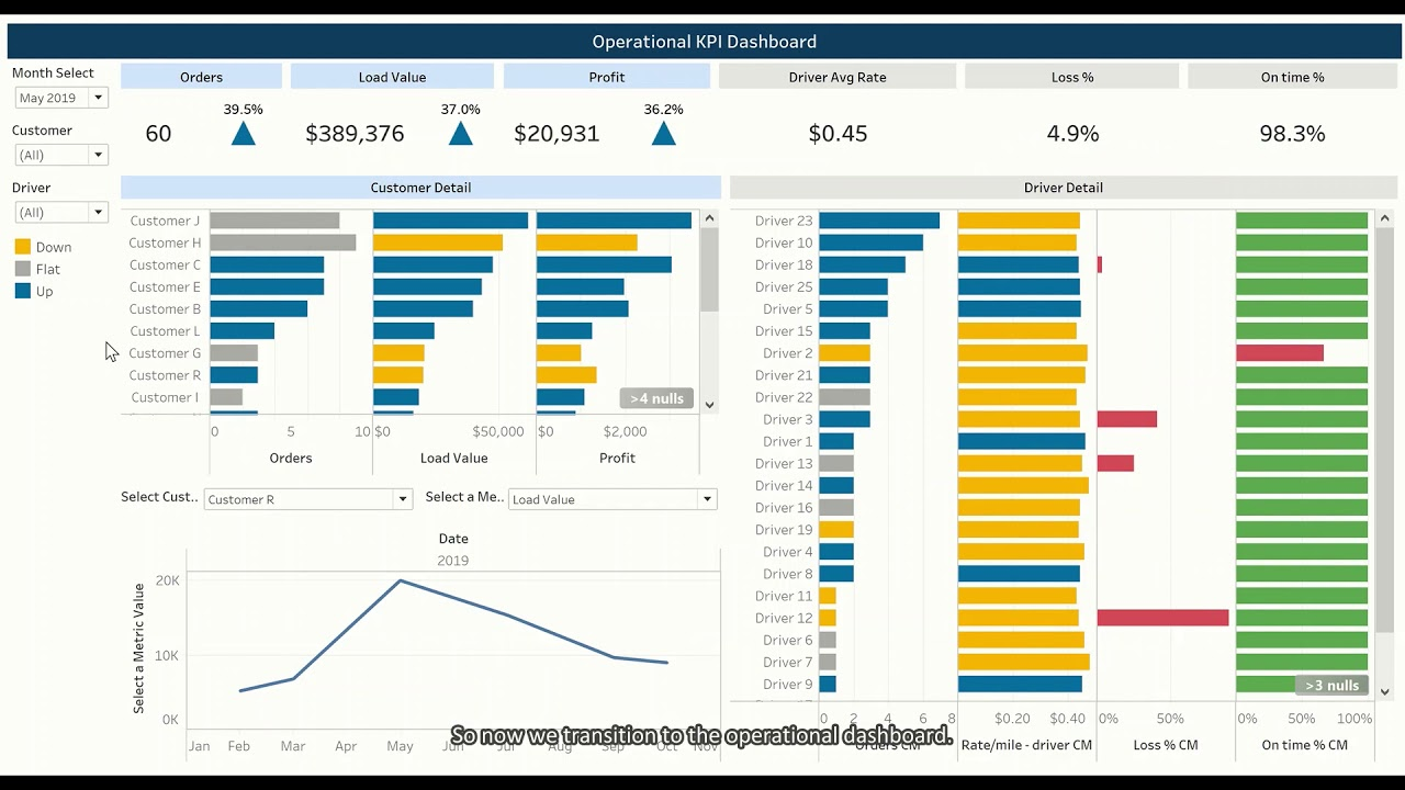 Logistics and Transportation Tableau Dashboard example