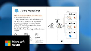 Secure application and content delivery with Azure