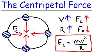 Physics - What Is a Centripetal Force