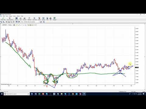 How To Identify A Trade Set Up For Monster Gains In The Market