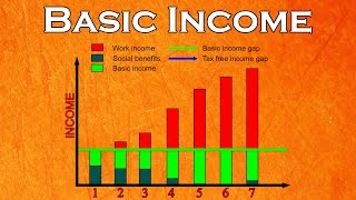What is Basic Income and why do we need it