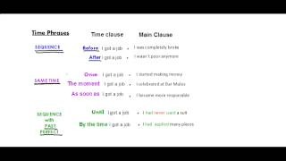 Book 3 Unit 11 Time Clauses