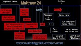 JESUS' TIMELINE: 70 CE until Asteroid Impact (w/subtitles)