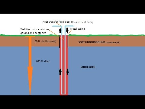 Residential geothermal installation part 1
