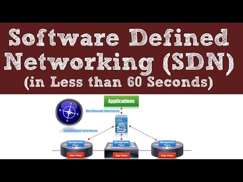 Software Defined Networking (SDN) - In Less than 60 Seconds