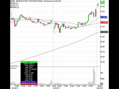 Casino Stocks Hit Blackjack On Macau Revenue Figures: WYNN, LVS, MGM, MPEL