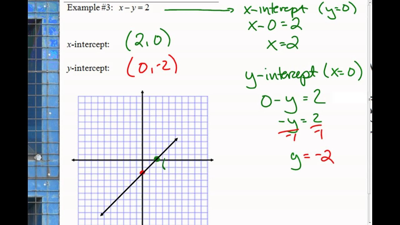 Graphing lines in standard form algebra 1 youtube graphing lines in standard form algebra 1 falaconquin