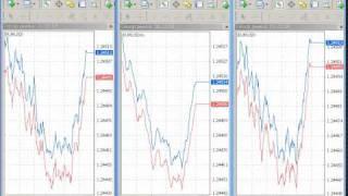 Тиковые графики FxPro, Exness и Alpari по паре EUR/USD