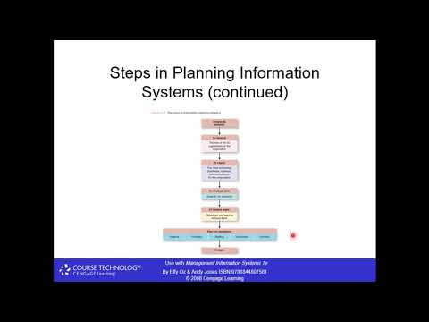 System Planning and Development