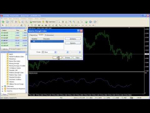 RSI - Индикатор технического анализа форекс