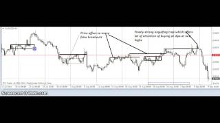 Forex Trading Strategies l Overbought and oversold market conditions Based On Supply and Demand
