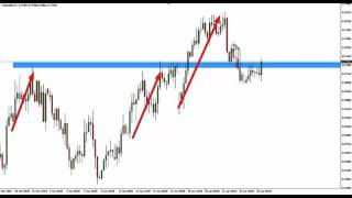 Currency Trading - Trapped Traders® Daily Analysis - Buying AUD/USD