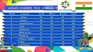 ASIAN GAMES 2018 INDIA WON 8 GOLD MEDAL
