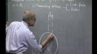 Module 11 Lecture 3 Kinematics Of Machines