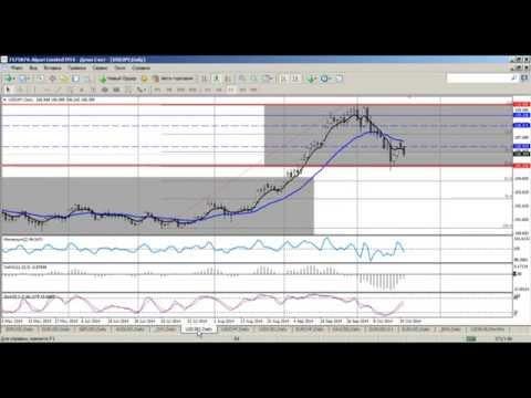 Среднесрочный анализ валютных курсов на Форекс 21.10.2014