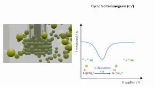 Cyclic Voltammetry - a molecular scale representation