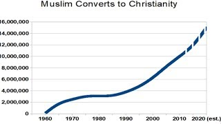 Islam- The Fastest Growing Religion? (Reasoned Answers)