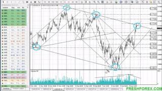 05 02 2016 Forex Analytics