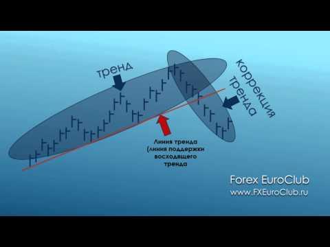 Технический анализ Форекс: Линии тренда