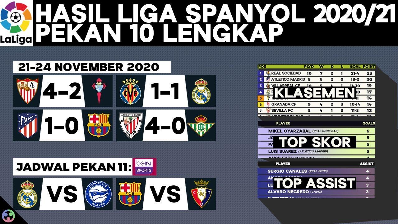 Hasil & Klasemen Liga Spanyol 2020: Athletic Bilbao vs Real Betis   Jadwal LaLiga Terbaru