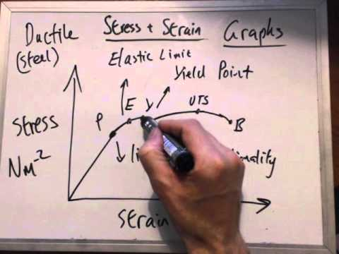 Stress strain graph ductile materials luke henderson physics videos stress strain graph ductile materials luke henderson physics videos ccuart Image collections