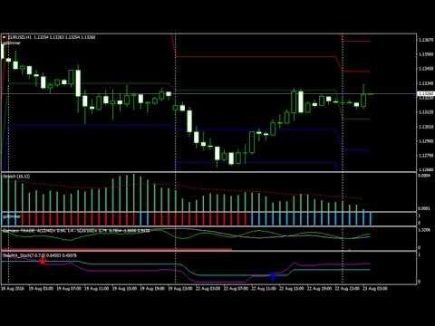 What are forex volatility indicator