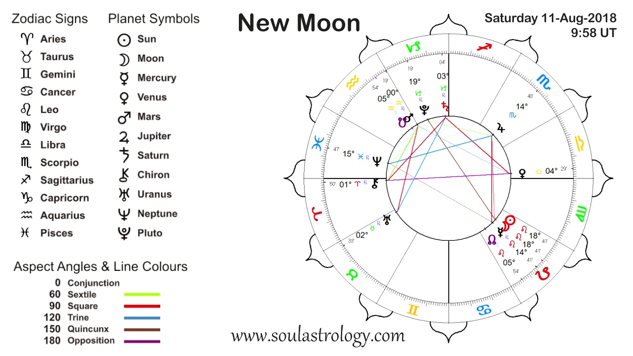 astrology and new moon As the last full moon of winter, the virgo full moon is a pre-spring awakening, known as the full worm moon by native american tribes according to the old farmer's almanac, the full worm moon occurs as the ground begins to soften and earthworm casts reappear, inviting the return of robins it is.