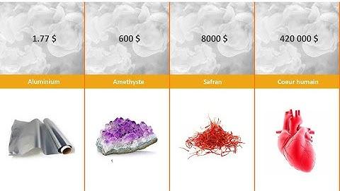 Comparaison du Prix des Substances (moins chères aux plus chères)