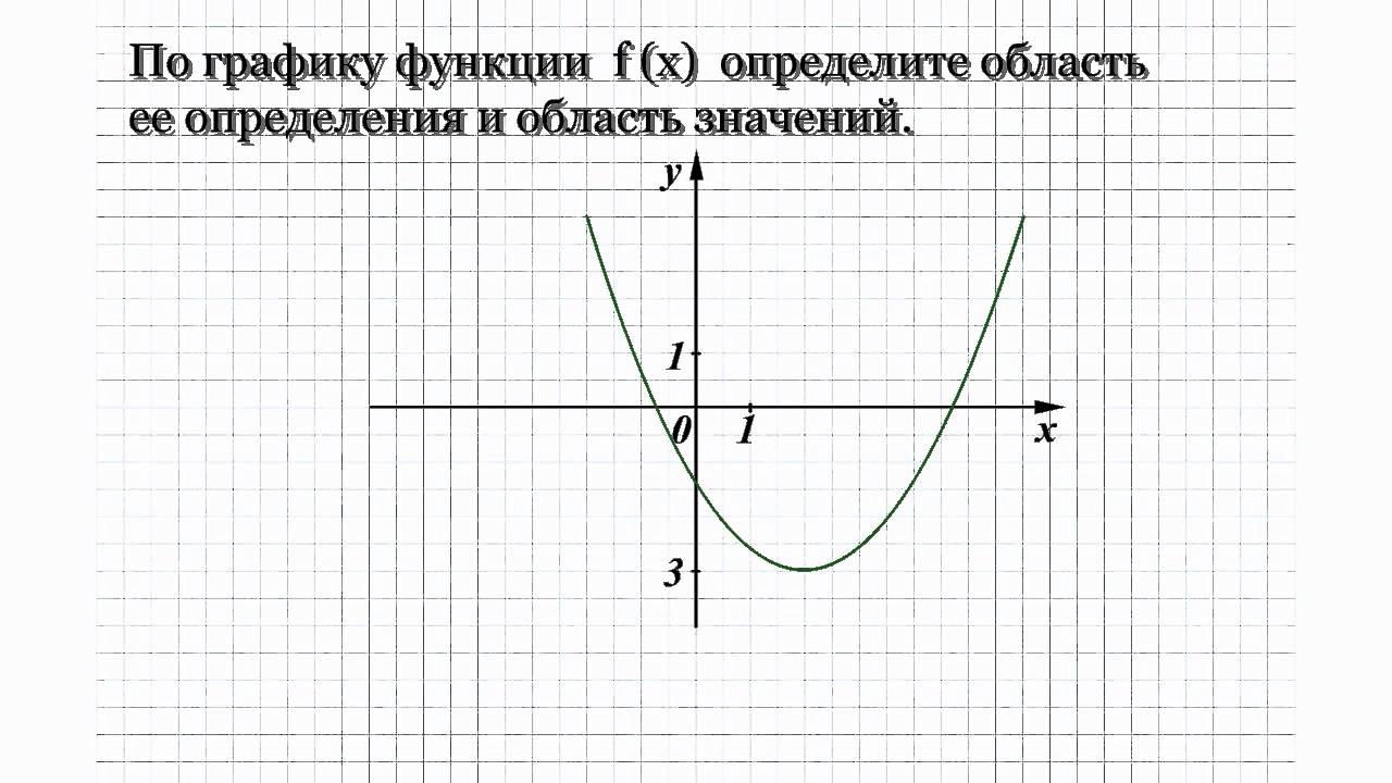13.2 Без решения.  По графику функции f(x) определите область ее определения и область значения