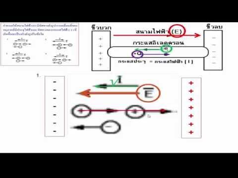 เฉลยฟิสิกส์(แบบละเอียด) ไฟฟ้ากระแส ข้อ 1.กำหนดให้สนามไฟฟ้า(E) มีทิศทางดังรูป