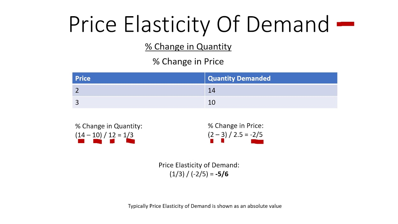 Price Elasticity Of Demand And Example Problem Youtube