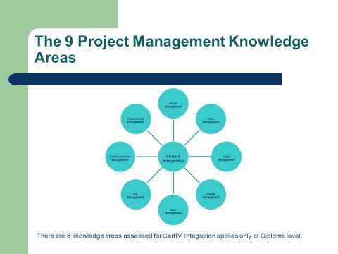 Module 1 Certificate IV in Project Management Practice BSB41