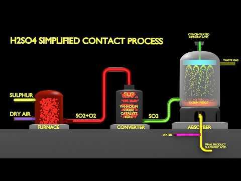 H2SO4 Process