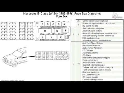 mercedes benz 1985 fuse box diagram mercedes benz e class  w124   1985 1996  fuse box diagrams youtube  mercedes benz e class  w124   1985 1996