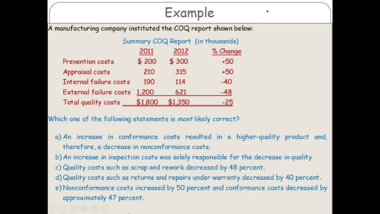 Example: Cost of Quality (COQ) Report
