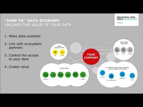 Webinar: Introduction on the Industrial Data Space Initiative and the Reference Architecture