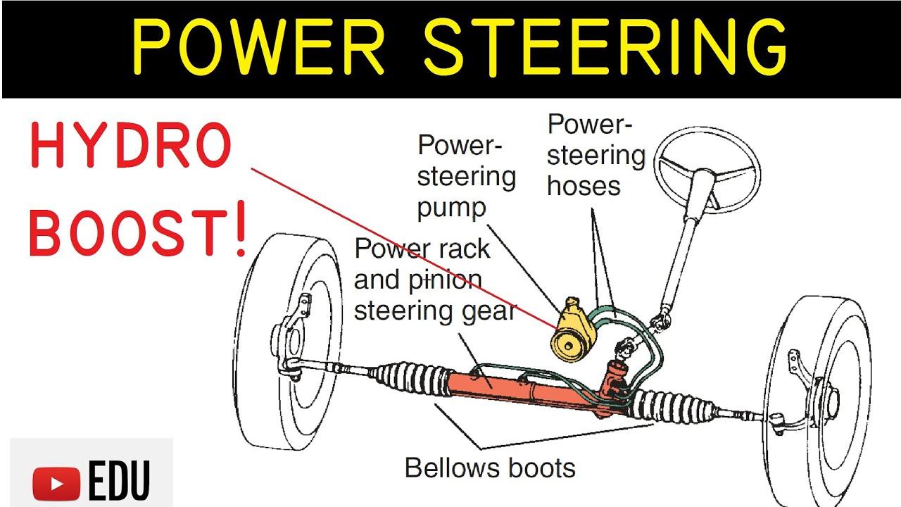 Power Steering Pada Mobil Komponen Fungsi Dan Cara Kerja