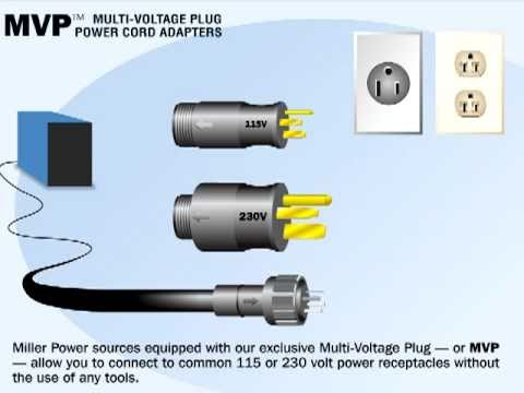 3 Phase Power Plug Wiring Diagram One Way Switch Miller Feature - Multi-voltage (mvp) Youtube