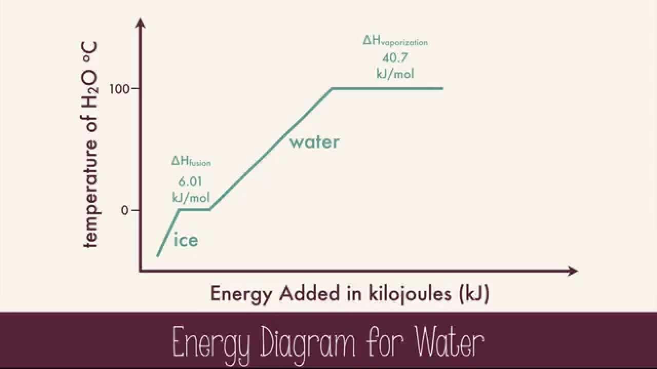 phase change diagram for iron [ 1280 x 720 Pixel ]