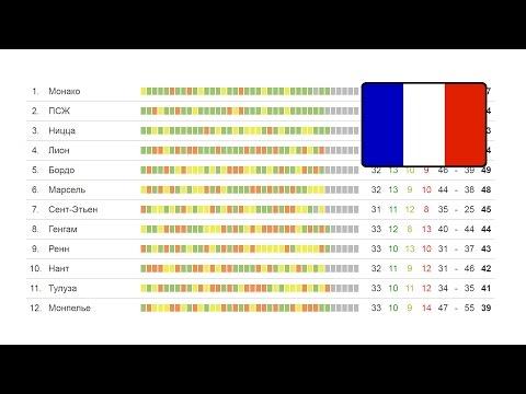 Футбол. Чемпионат Франции. 36 тур Результаты Лига 1, турнирная таблица и расписание