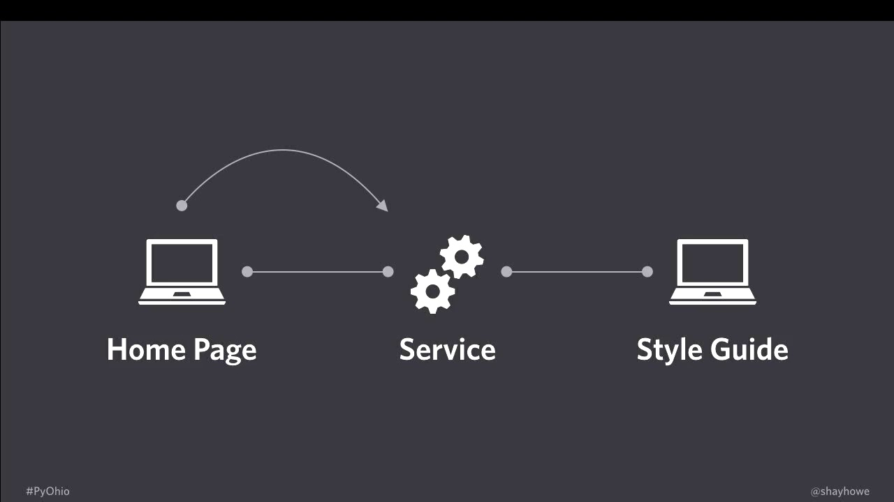 Image from CSS as a Service: Maintaining Style