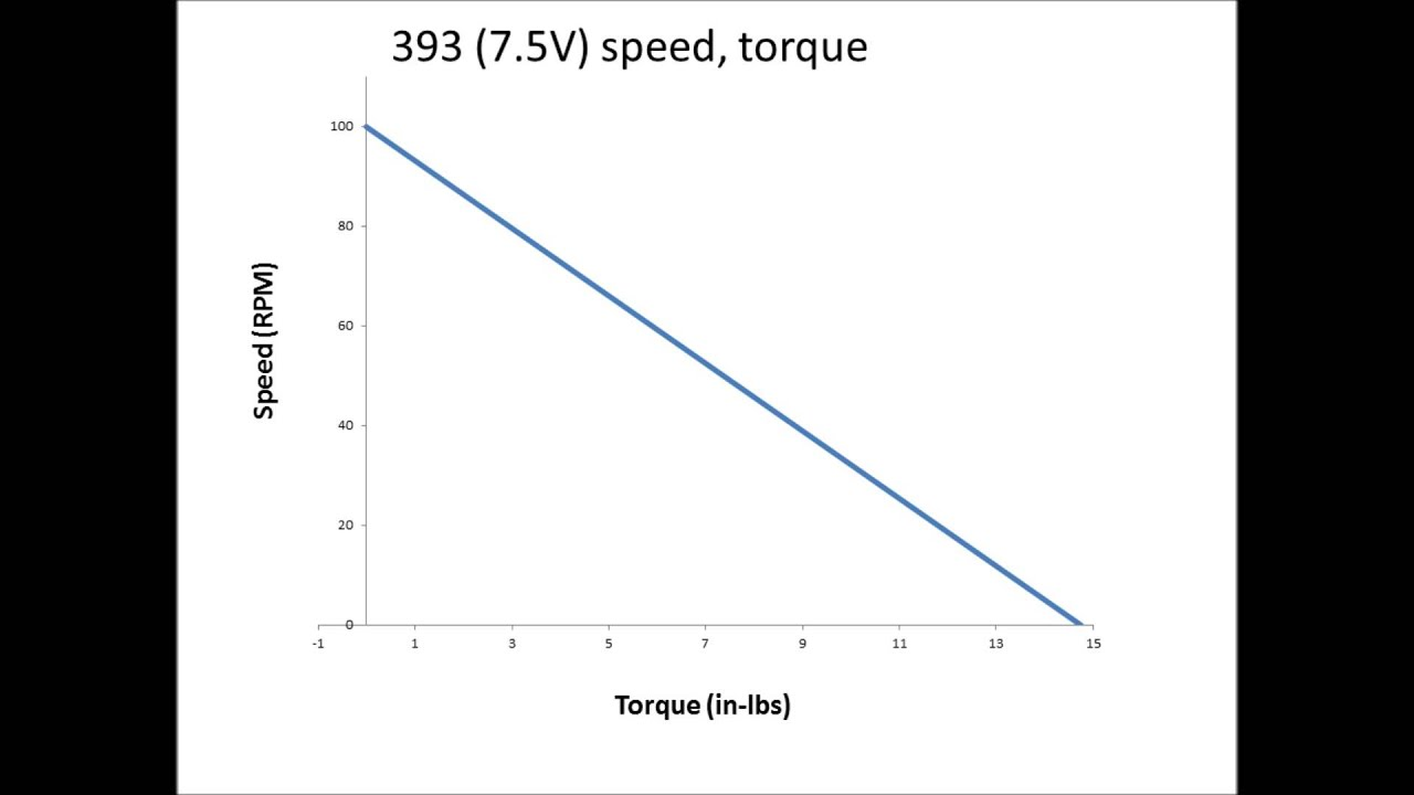 Motor Torque Speed And Current