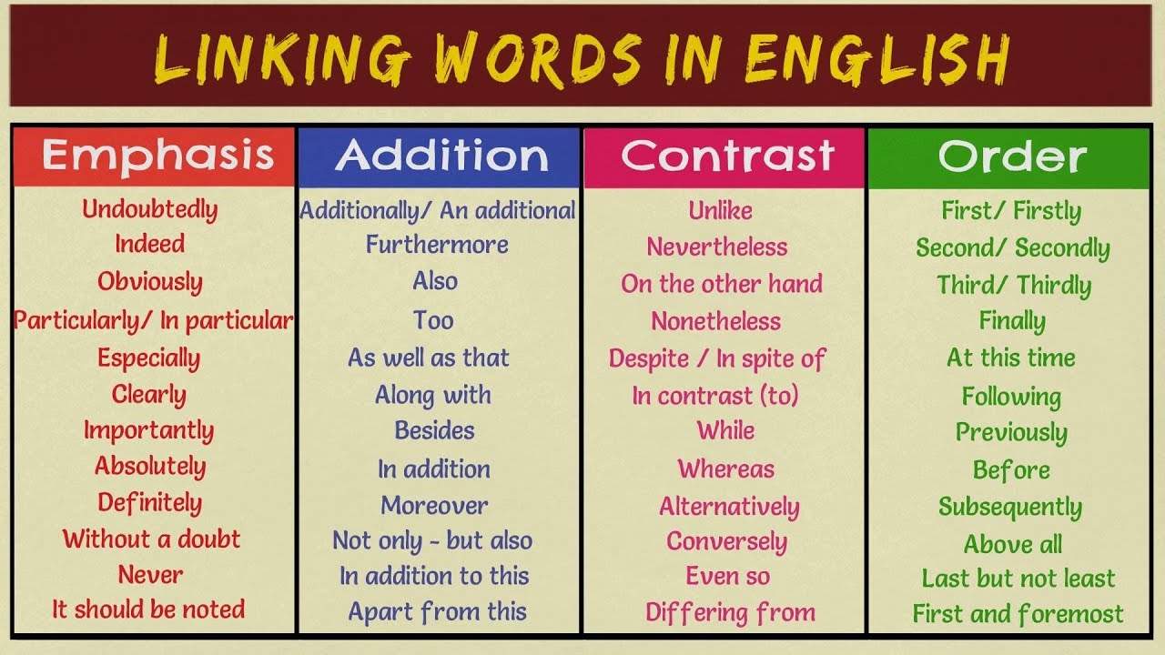 Transition Words in English  Linking Words and Phrases  English Writing