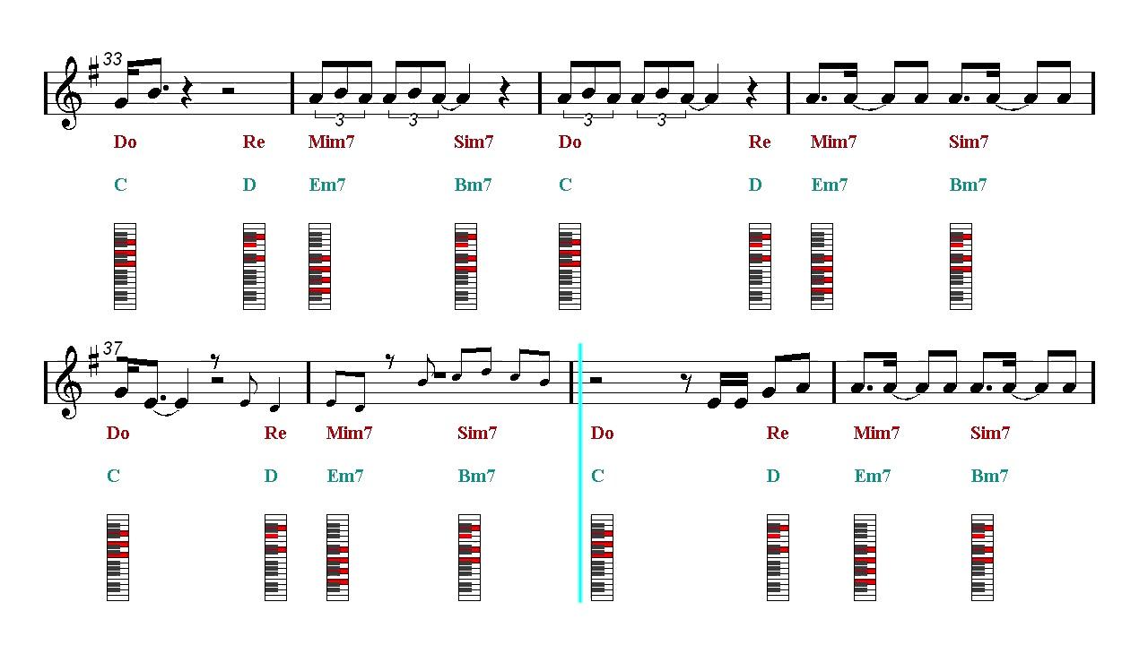 Dna Bts Piano Chords Piano Sheet Music