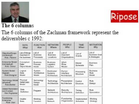 Zachman framework a quick guide youtube for Zachman framework template