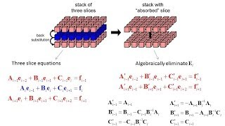Lecture 23 (CEM) -- Slice Absorption Method