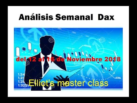 Analisis Semanal DAX 12 de Noviembre Elliot